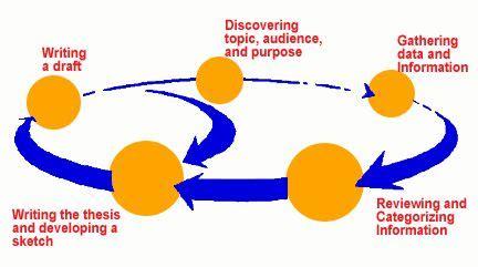 Dissertation Proposal Guide - Academic Coaching & Writing